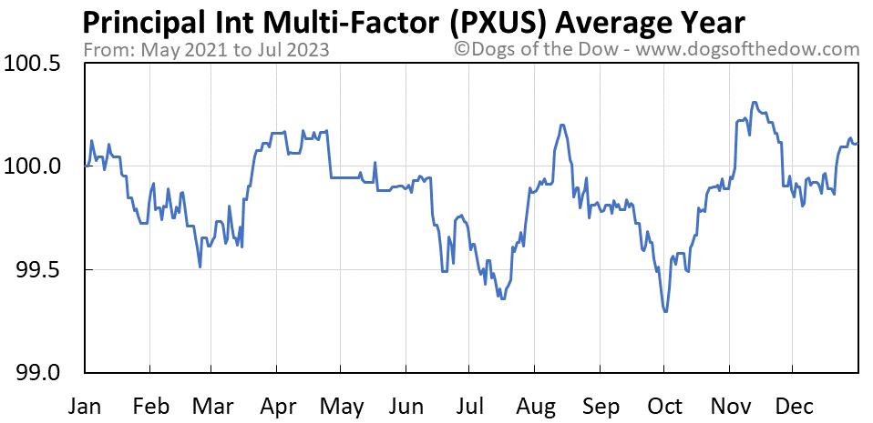 PXUS average year chart