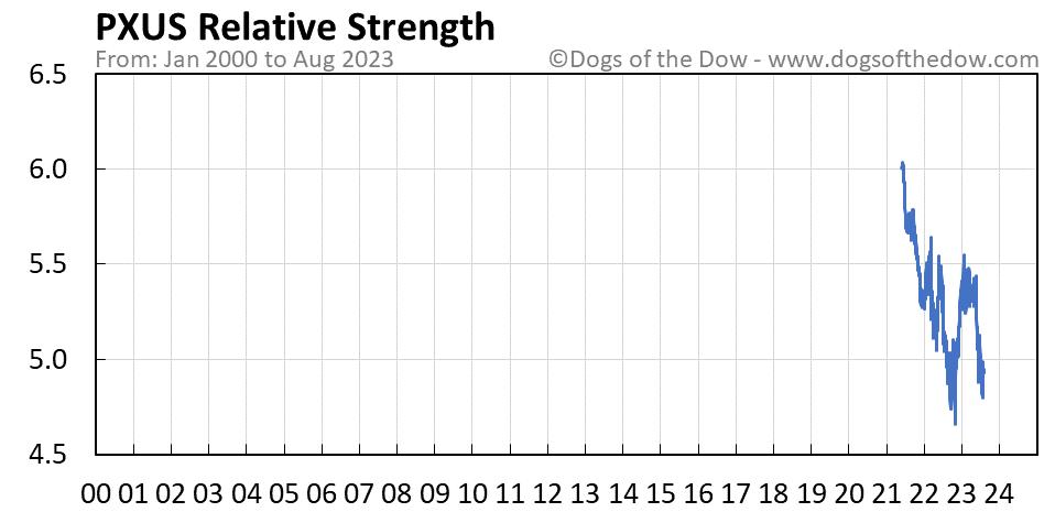 PXUS relative strength chart