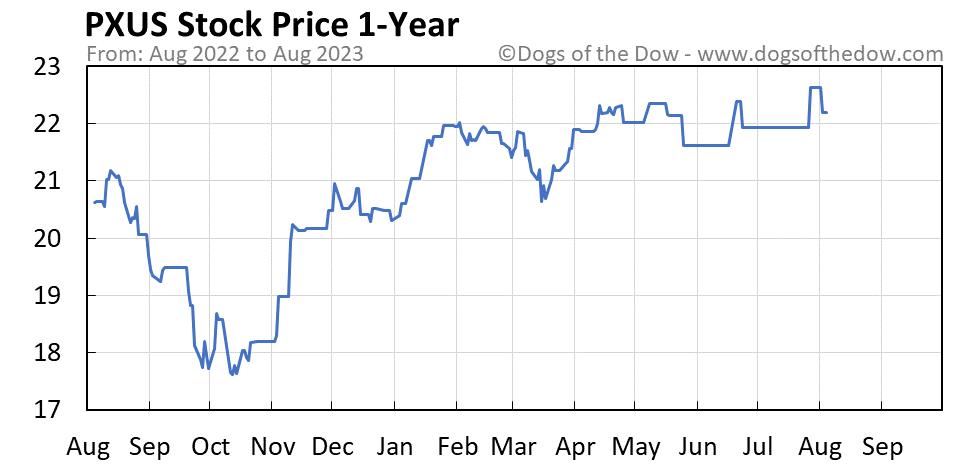 PXUS 1-year stock price chart