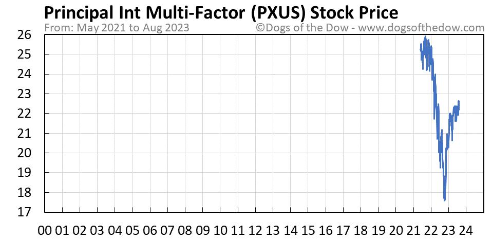 PXUS stock price chart