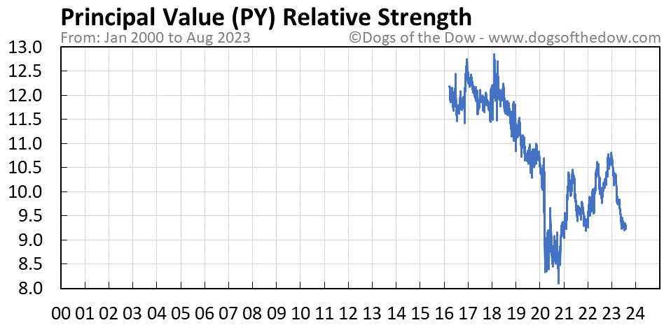 PY relative strength chart