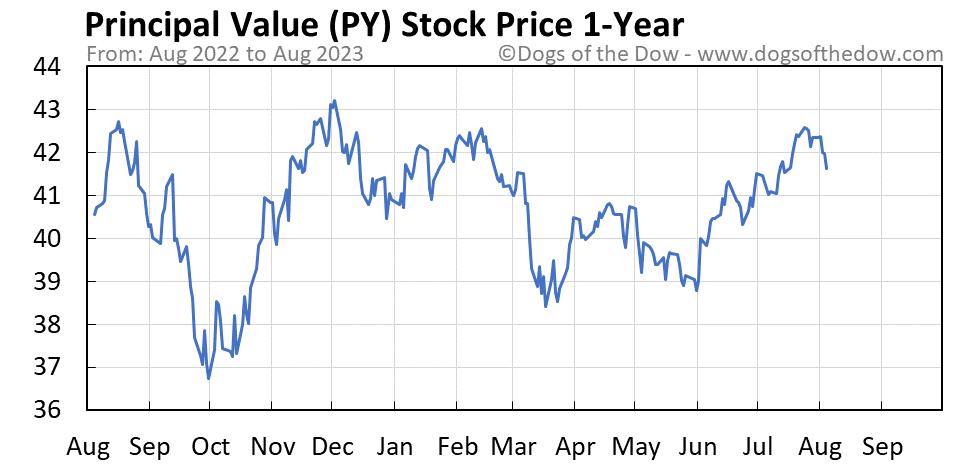 PY 1-year stock price chart