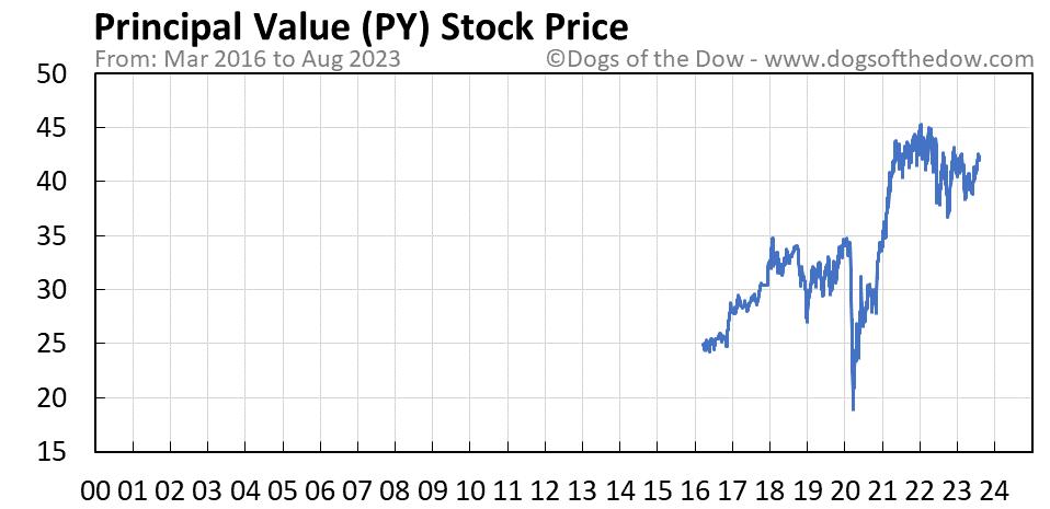 PY stock price chart