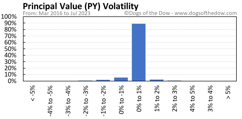 PY volatility chart