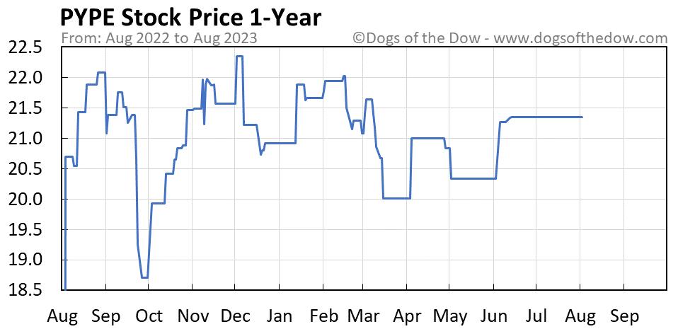 PYPE 1-year stock price chart