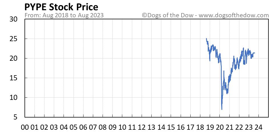 PYPE stock price chart