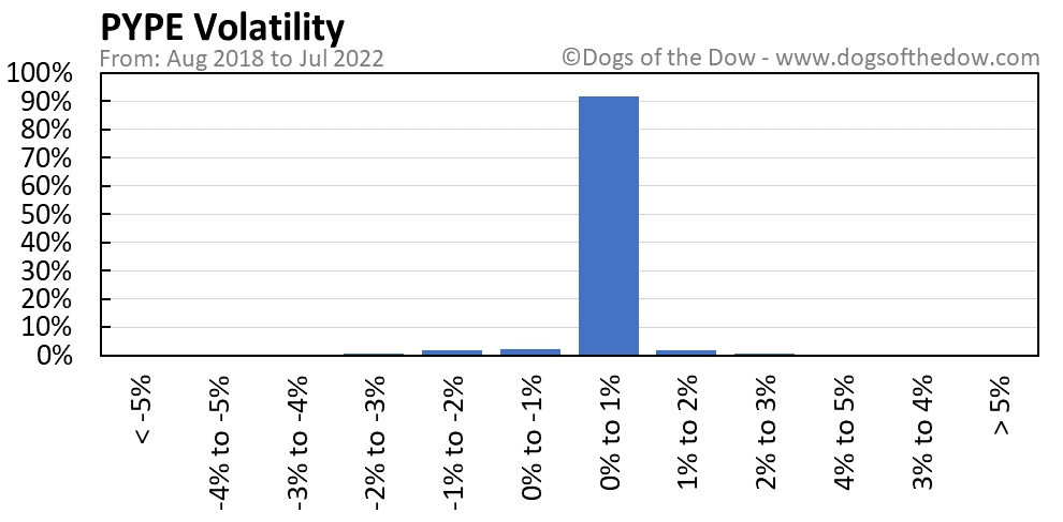 PYPE volatility chart