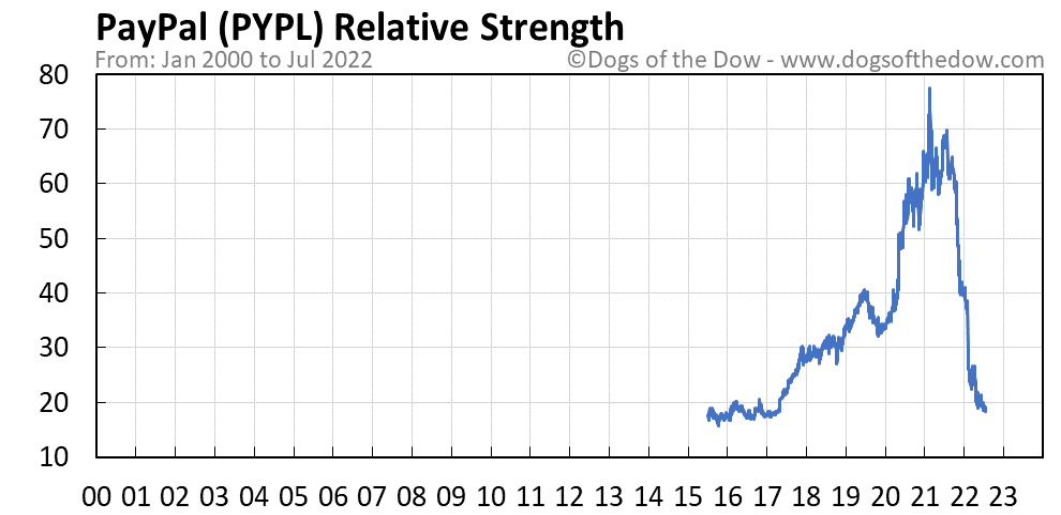 PYPL relative strength chart