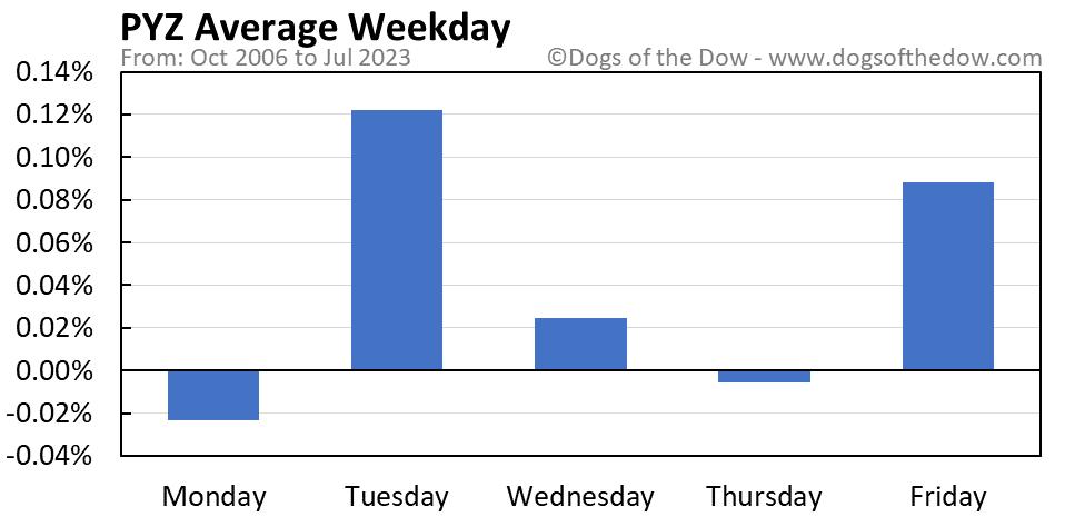 PYZ average weekday chart