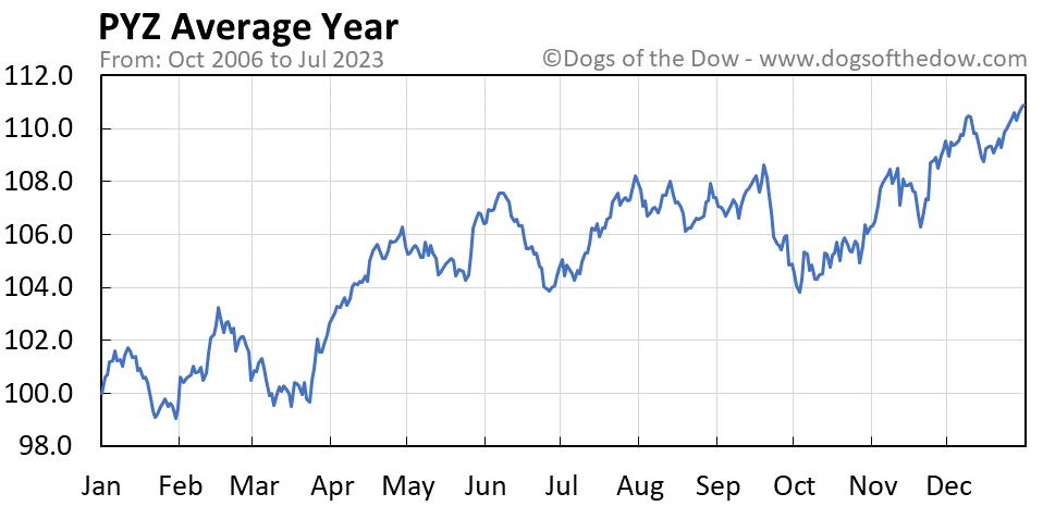 PYZ average year chart