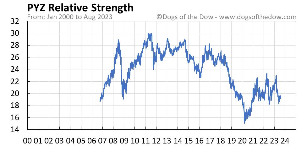 PYZ relative strength chart