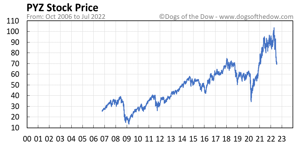 PYZ stock price chart