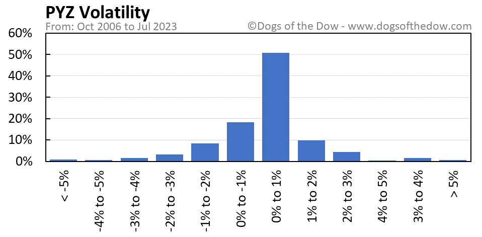 PYZ volatility chart