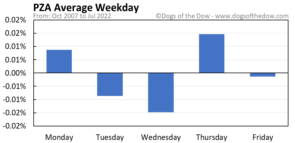 PZA average weekday chart