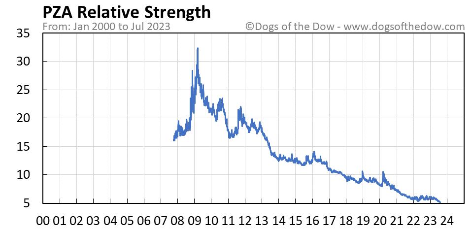 PZA relative strength chart