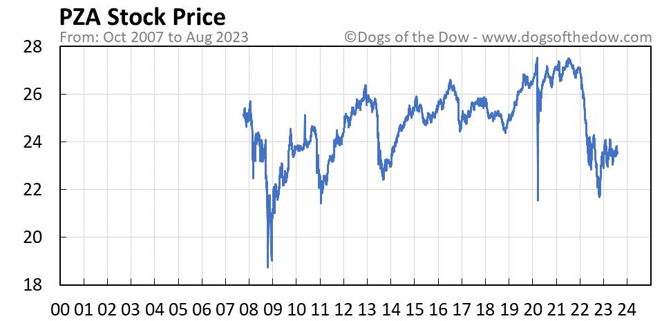 PZA stock price chart