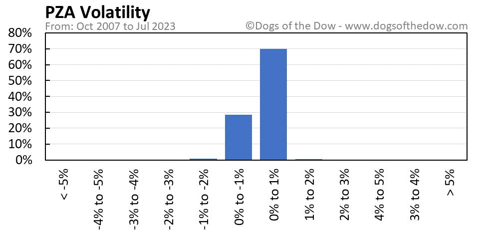 PZA volatility chart