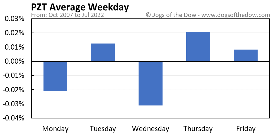 PZT average weekday chart