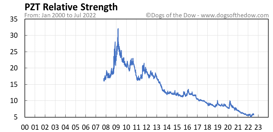 PZT relative strength chart