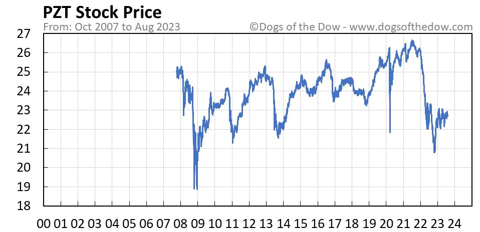 PZT stock price chart