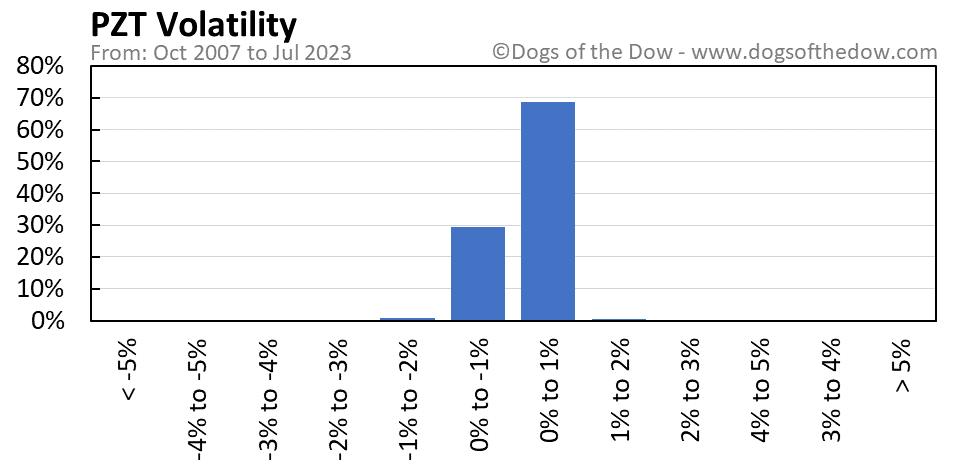 PZT volatility chart