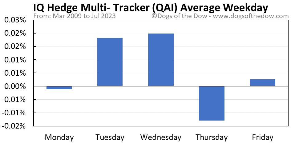 QAI average weekday chart