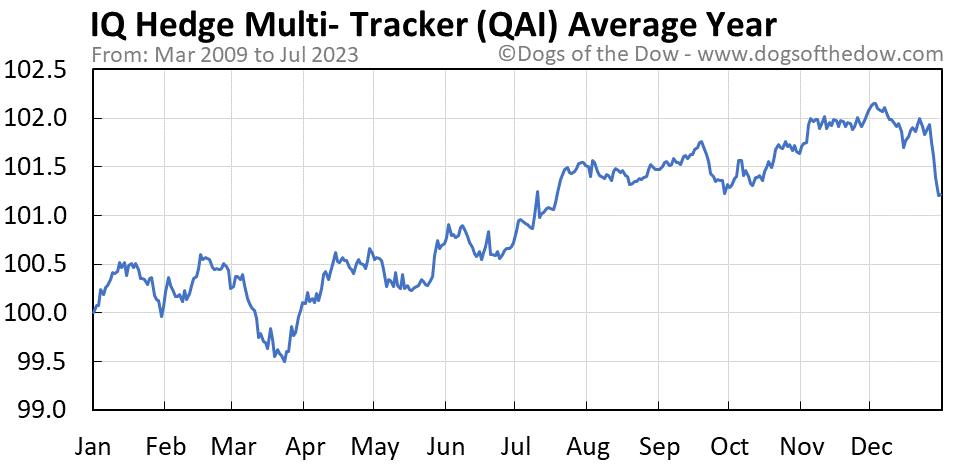 QAI average year chart