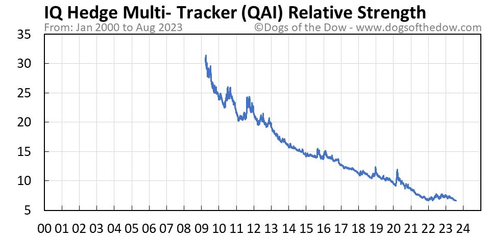 QAI relative strength chart