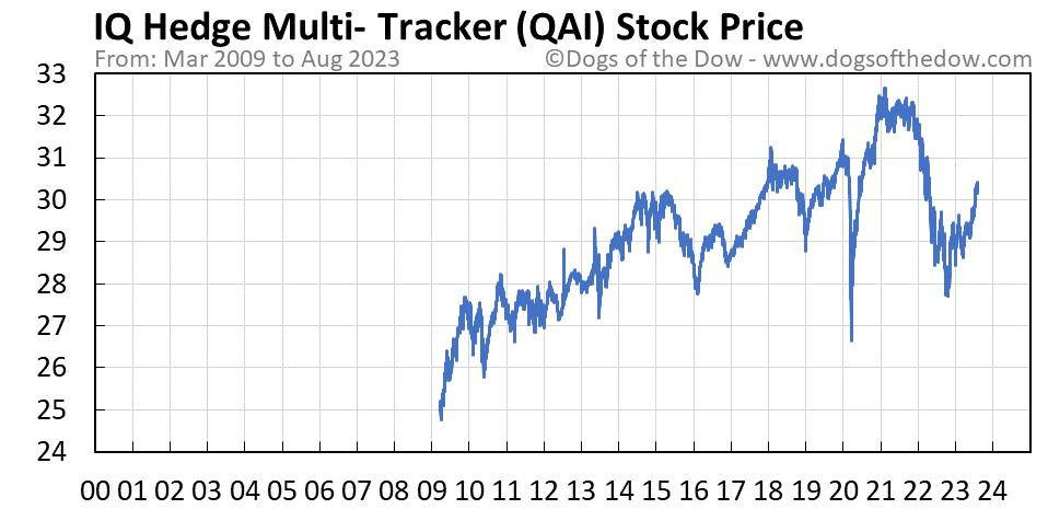 QAI stock price chart