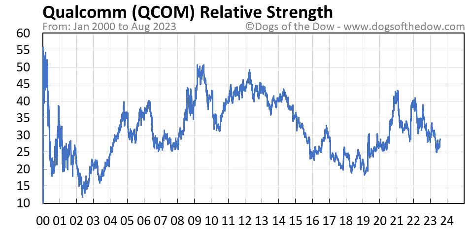 QCOM relative strength chart