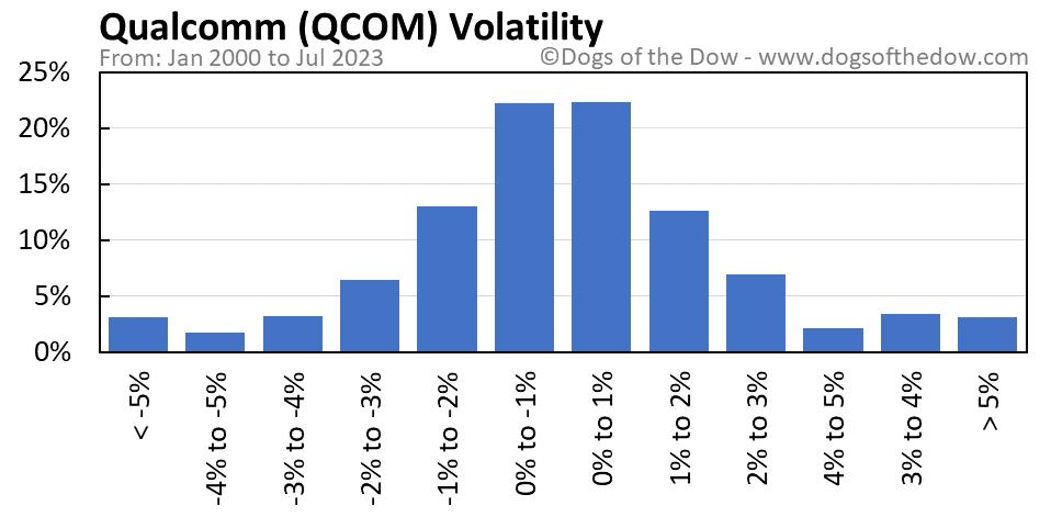QCOM volatility chart
