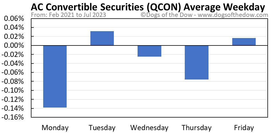 QCON average weekday chart
