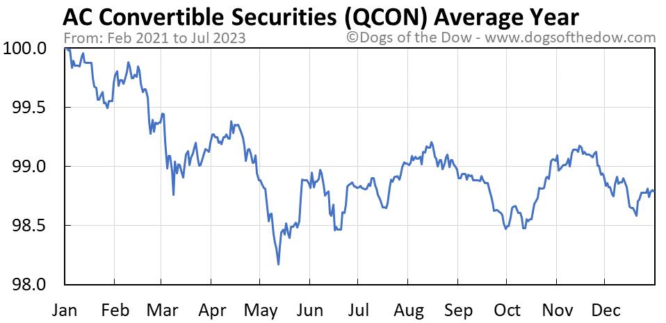 QCON average year chart
