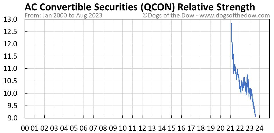 QCON relative strength chart