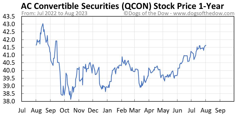 QCON 1-year stock price chart