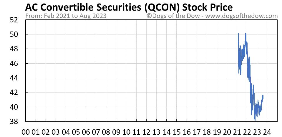 QCON stock price chart