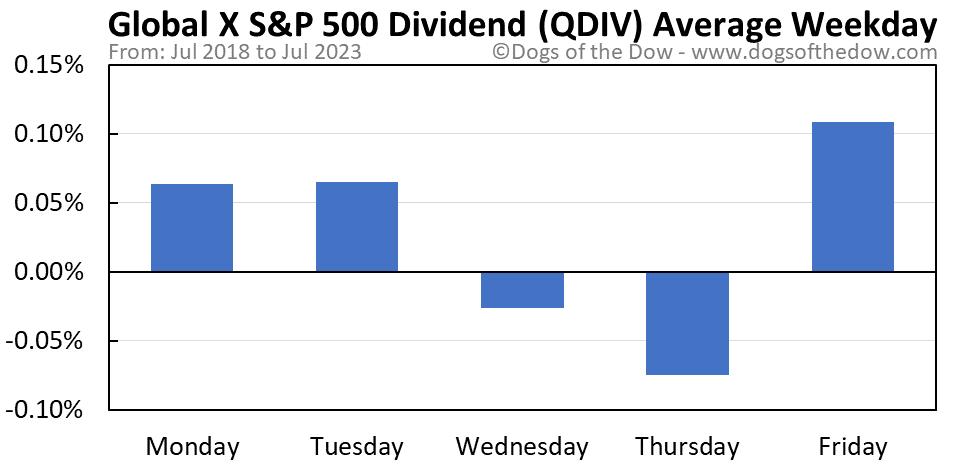 QDIV average weekday chart