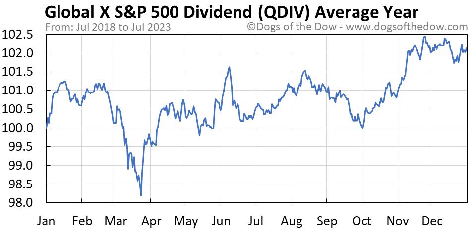 QDIV average year chart