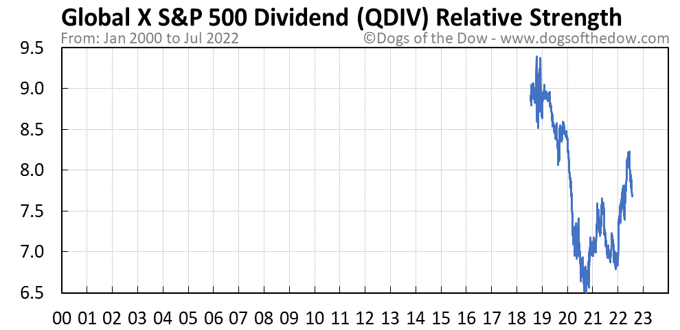 QDIV relative strength chart
