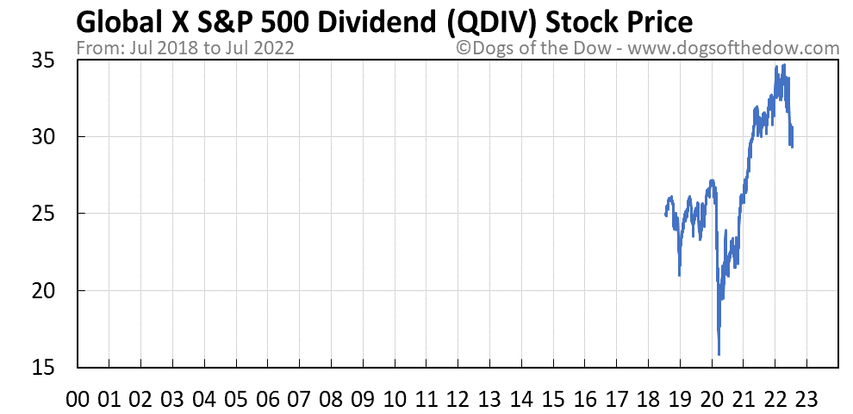QDIV stock price chart
