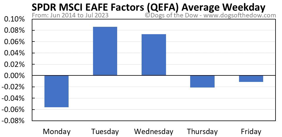 QEFA average weekday chart