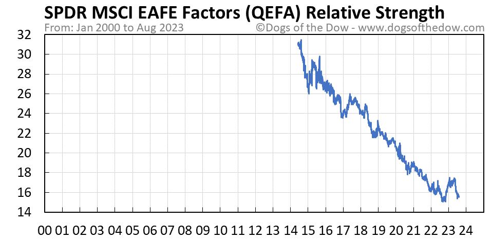 QEFA relative strength chart