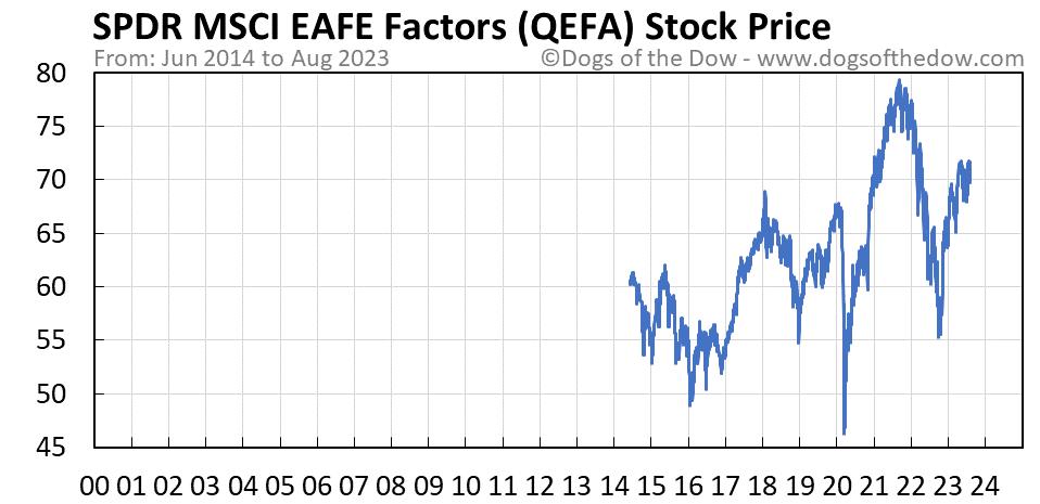 QEFA stock price chart