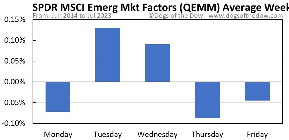 QEMM average weekday chart