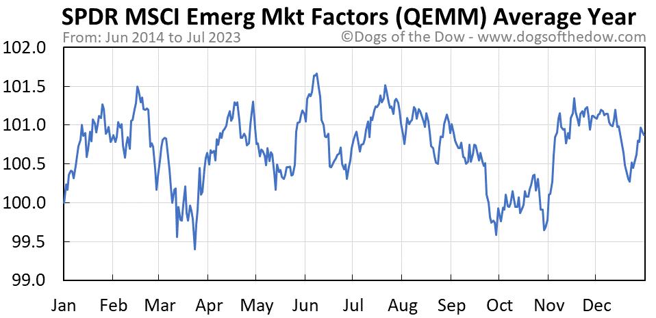 QEMM average year chart