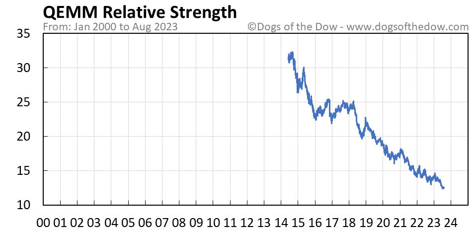 QEMM relative strength chart