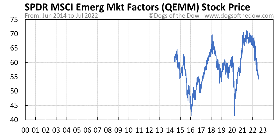 QEMM stock price chart