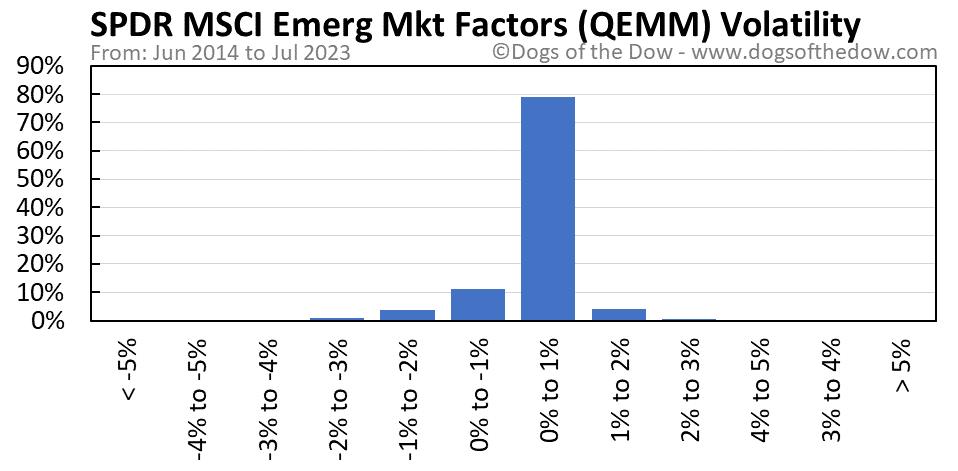 QEMM volatility chart