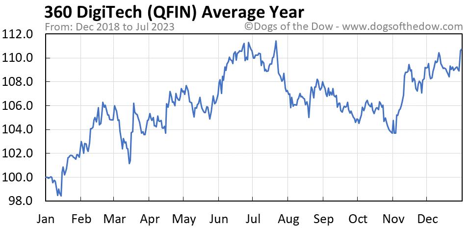 QFIN average year chart