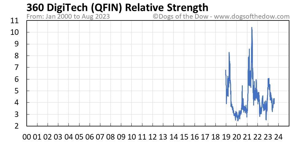 QFIN relative strength chart